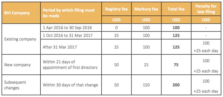 BVI-Marbury-and-Registry-fees-RoD-filing-2017